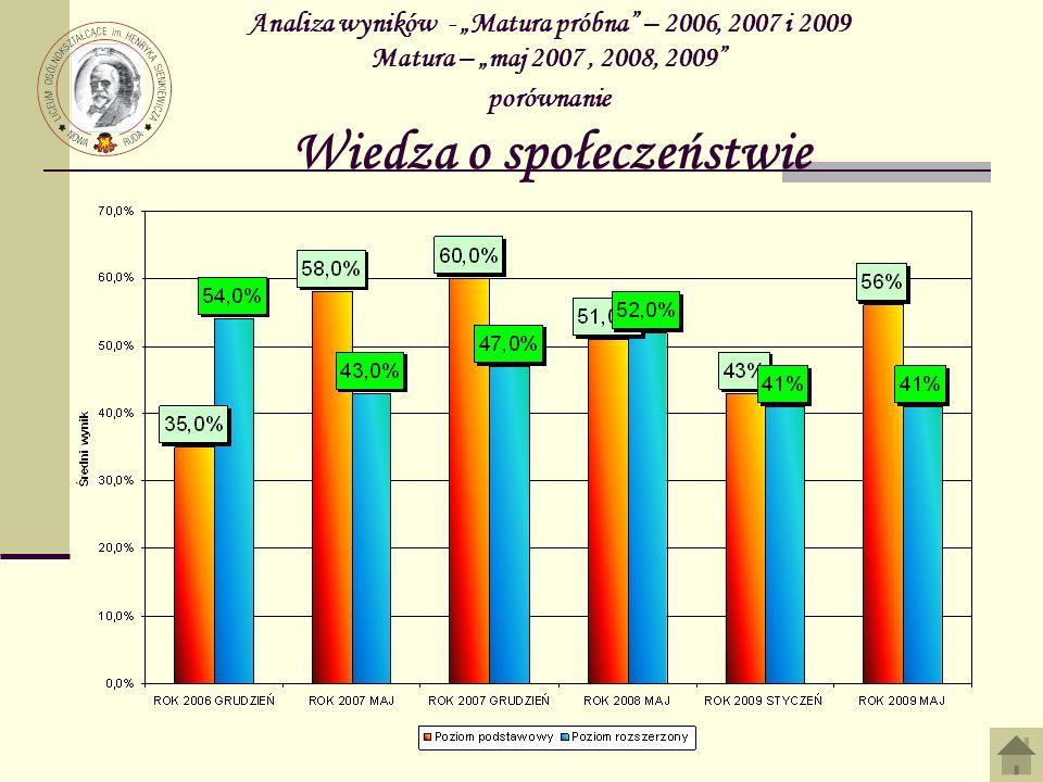 """Analiza wyników - """"Matura próbna – 2006, 2007 i 2009 Matura – """"maj 2007 , 2008, 2009 porównanie Wiedza o społeczeństwie"""