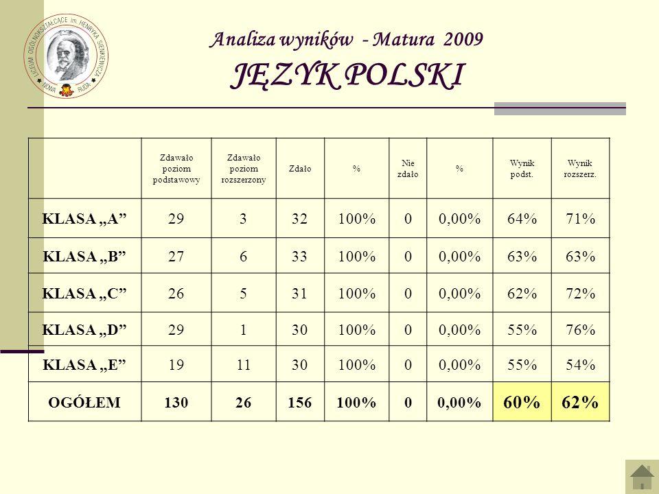 Analiza wyników - Matura 2009 JĘZYK POLSKI