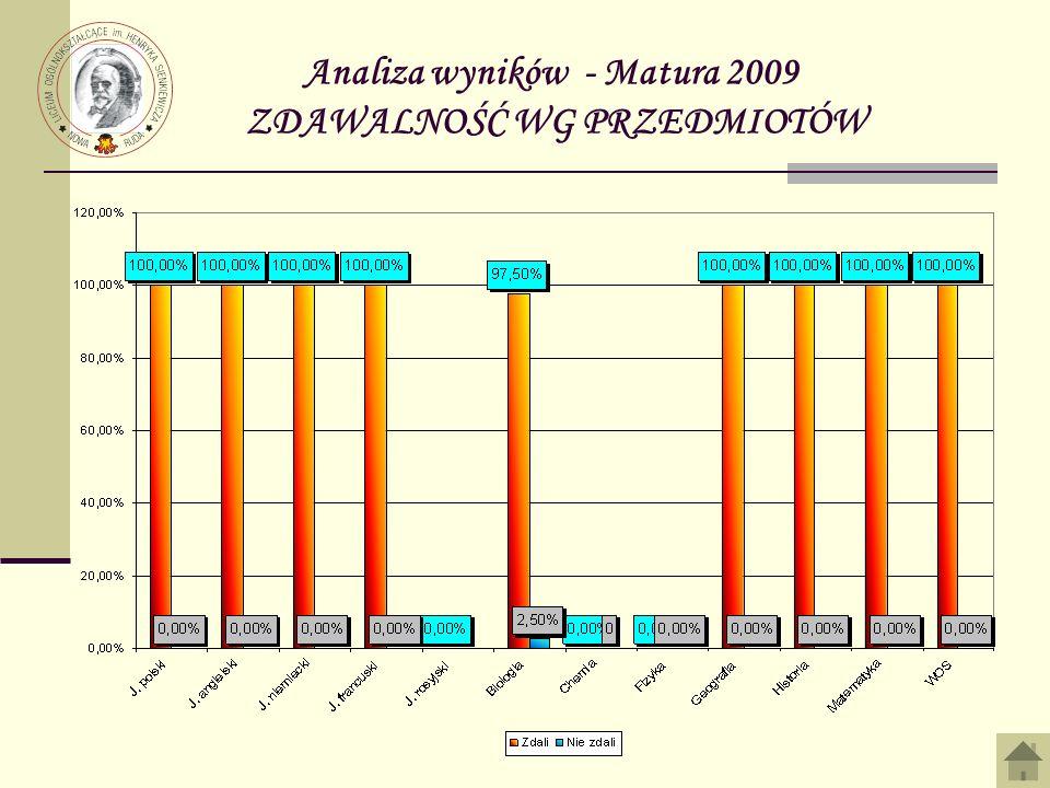 Analiza wyników - Matura 2009 ZDAWALNOŚĆ WG PRZEDMIOTÓW