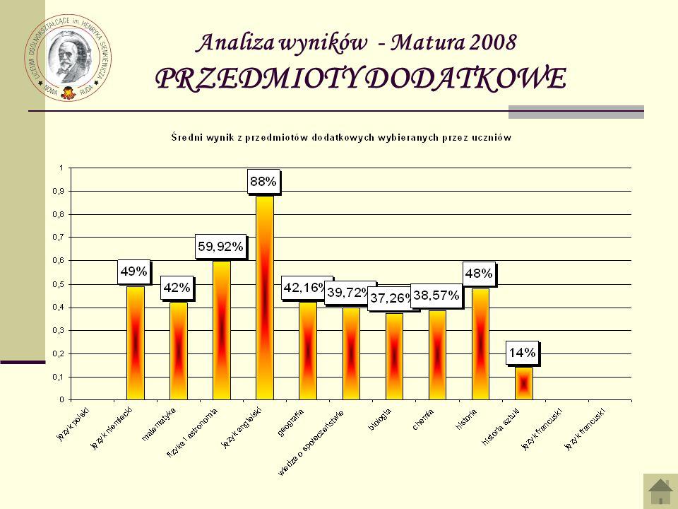 Analiza wyników - Matura 2008 PRZEDMIOTY DODATKOWE