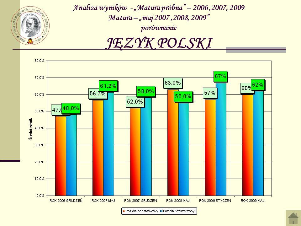 """Analiza wyników - """"Matura próbna – 2006 ,2007, 2009 Matura – """"maj 2007 ,2008, 2009 porównanie JĘZYK POLSKI"""