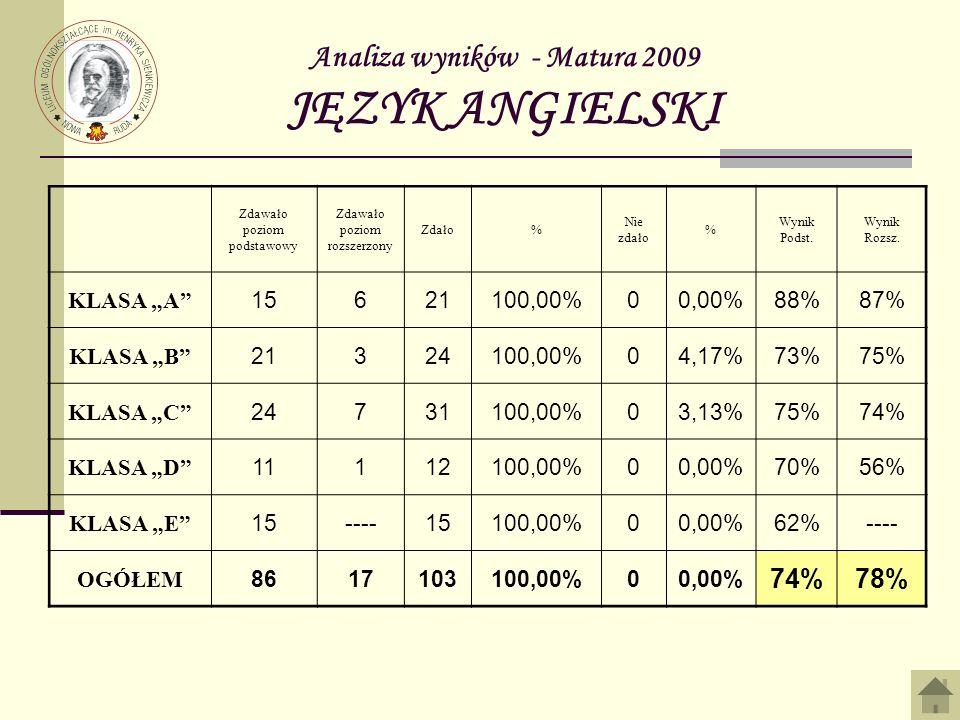 Analiza wyników - Matura 2009 JĘZYK ANGIELSKI