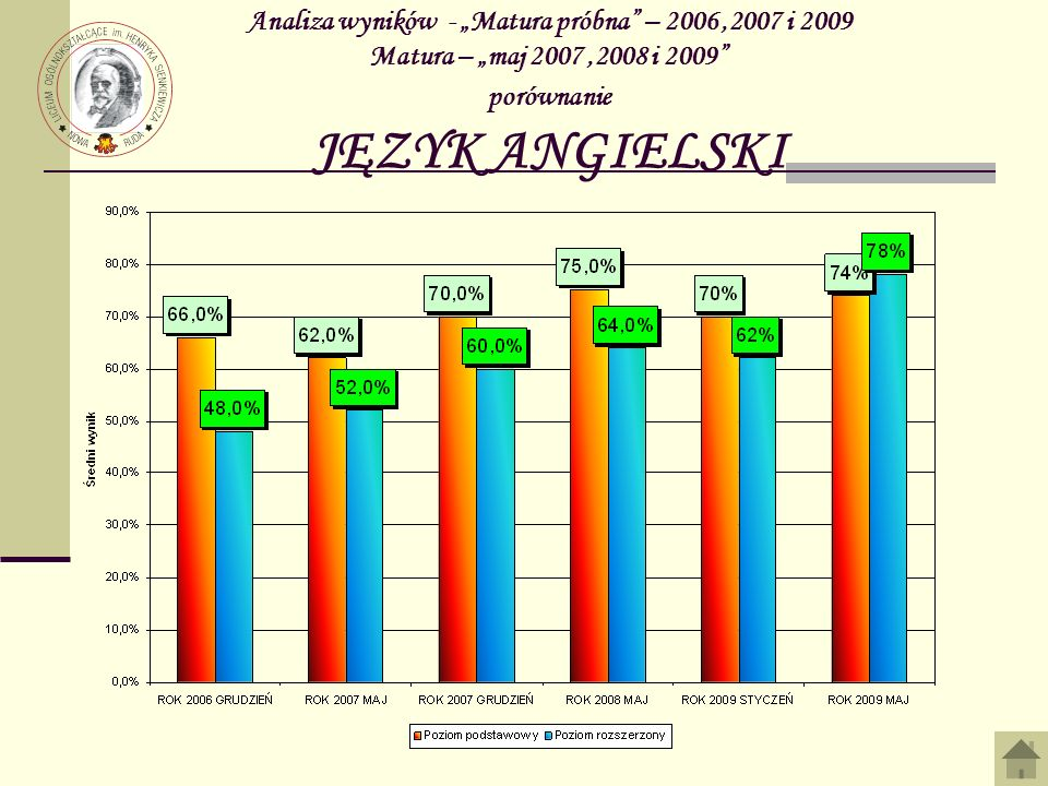 """Analiza wyników - """"Matura próbna – 2006 ,2007 i 2009 Matura – """"maj 2007 ,2008 i 2009 porównanie JĘZYK ANGIELSKI"""