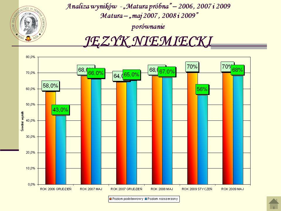 """Analiza wyników - """"Matura próbna – 2006 , 2007 i 2009 Matura – """"maj 2007 , 2008 i 2009 porównanie JĘZYK NIEMIECKI"""