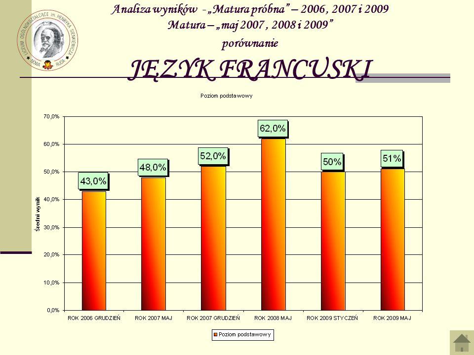 """Analiza wyników - """"Matura próbna – 2006 , 2007 i 2009 Matura – """"maj 2007 , 2008 i 2009 porównanie JĘZYK FRANCUSKI"""