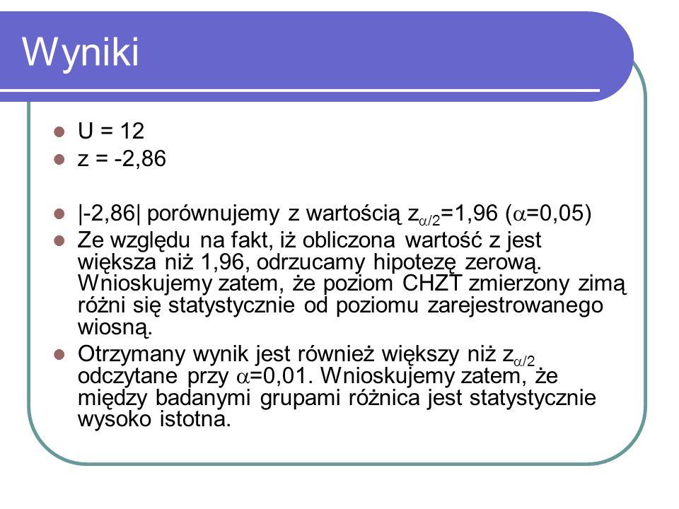 WynikiU = 12. z = -2,86. |-2,86| porównujemy z wartością z/2=1,96 (=0,05)