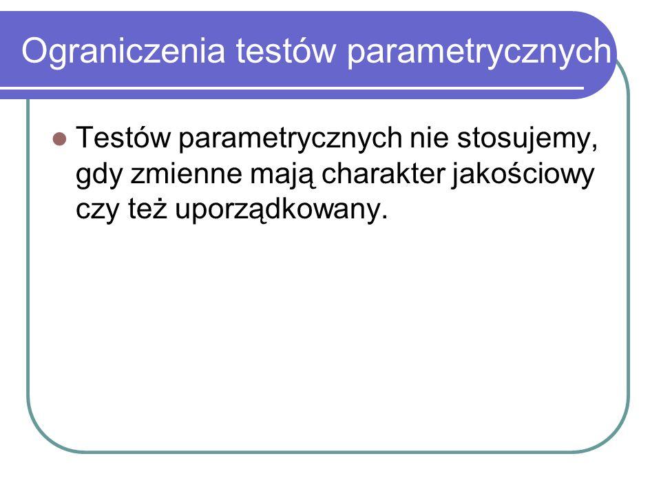 Ograniczenia testów parametrycznych