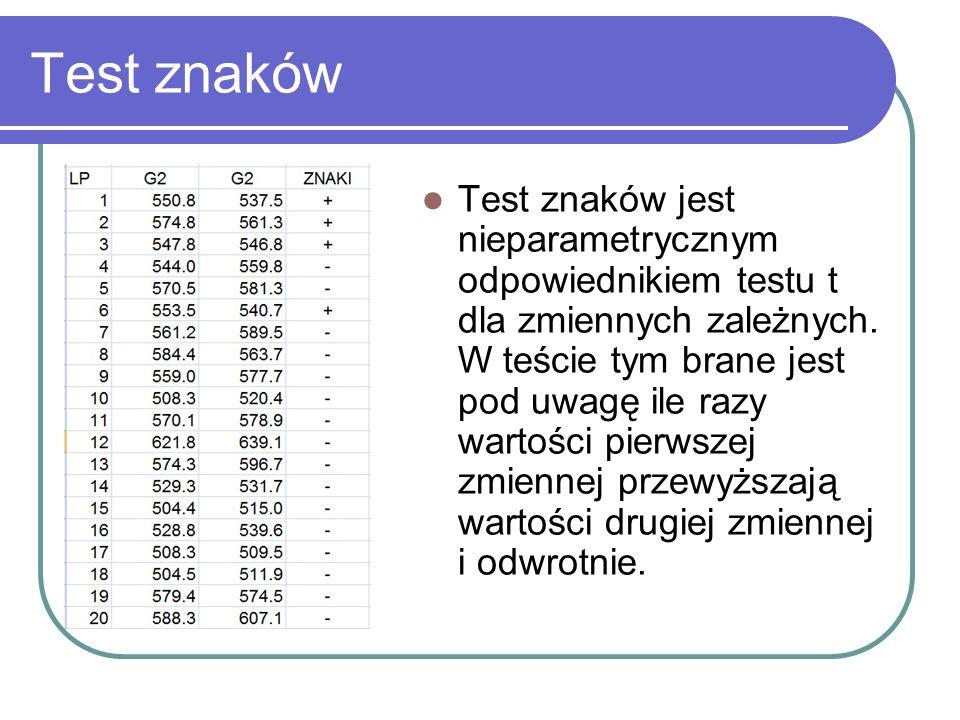 Test znaków