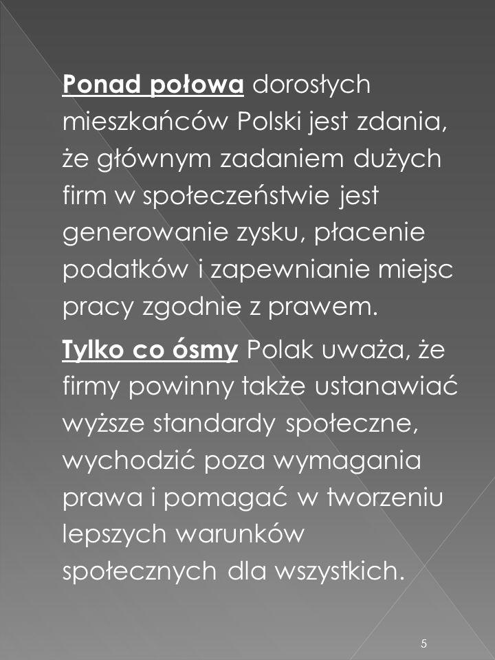 Ponad połowa dorosłych mieszkańców Polski jest zdania, że głównym zadaniem dużych firm w społeczeństwie jest generowanie zysku, płacenie podatków i zapewnianie miejsc pracy zgodnie z prawem.