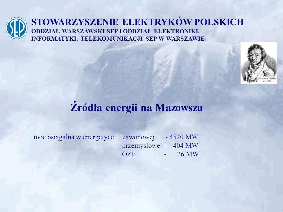 Źródła energii na Mazowszu