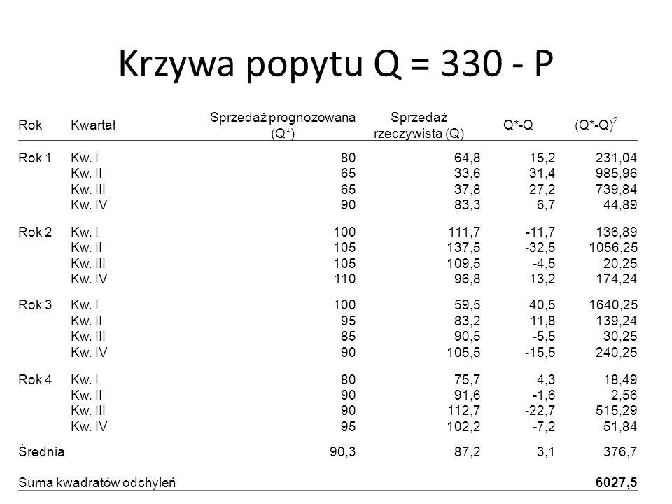 Krzywa popytu Q = 330 - P Rok Kwartał Sprzedaż prognozowana (Q*)