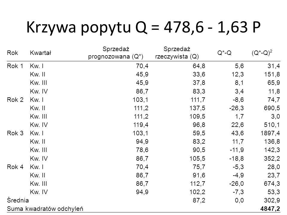 Krzywa popytu Q = 478,6 - 1,63 P Rok Kwartał
