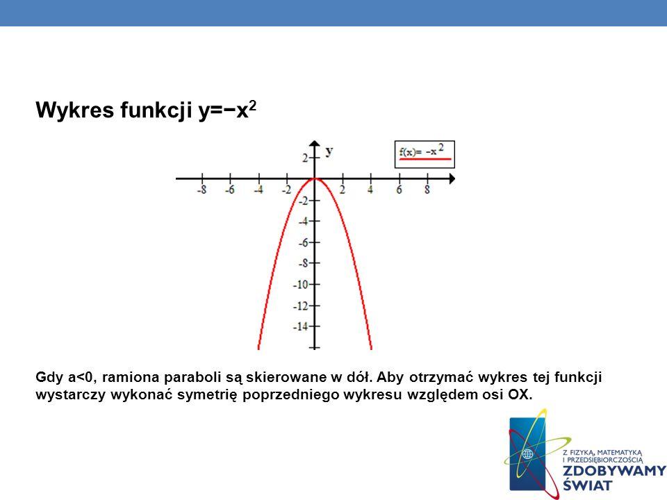 Wykres funkcji y=−x2