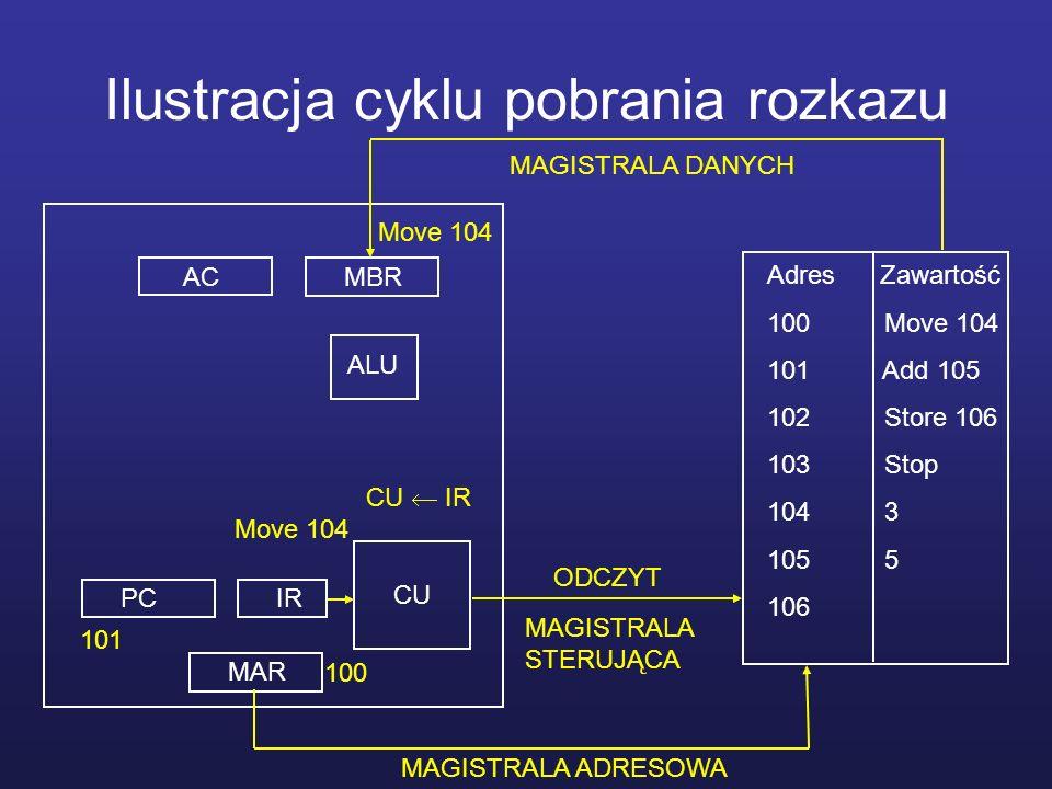 Ilustracja cyklu pobrania rozkazu