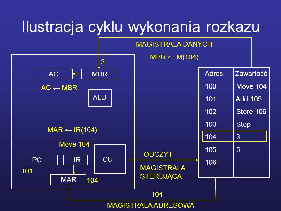 Ilustracja cyklu wykonania rozkazu