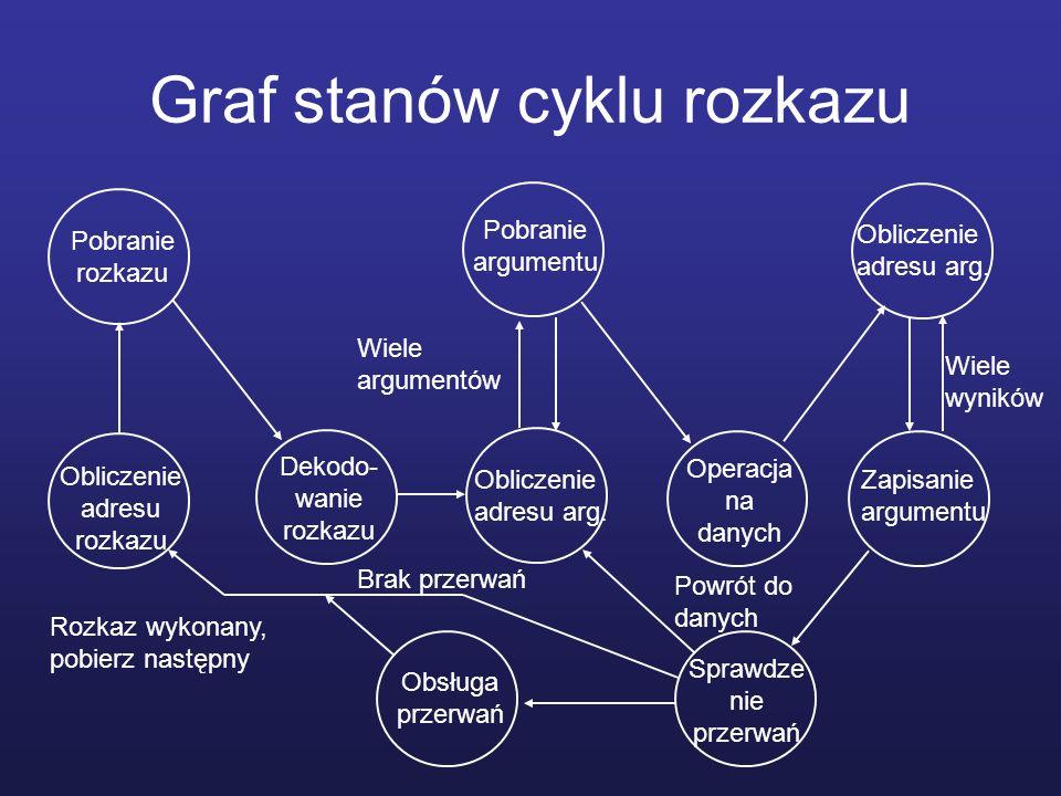 Graf stanów cyklu rozkazu