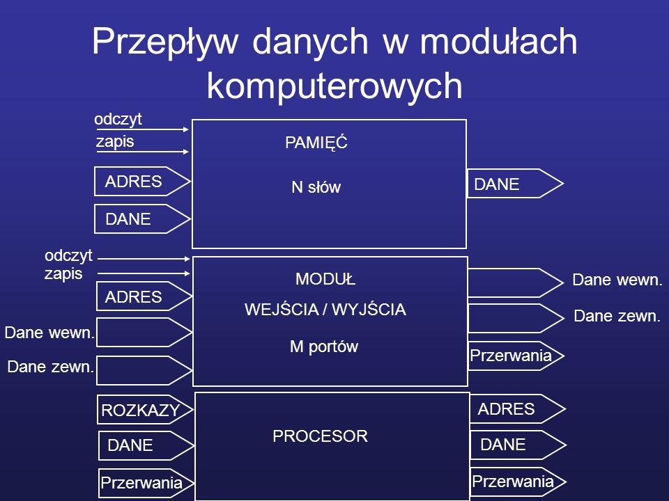 Przepływ danych w modułach komputerowych