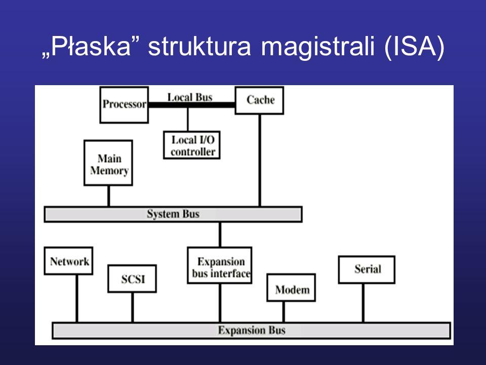 """""""Płaska struktura magistrali (ISA)"""