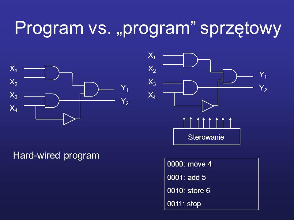 """Program vs. """"program sprzętowy"""