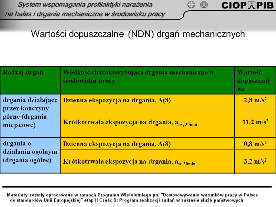 Wartości dopuszczalne (NDN) drgań mechanicznych