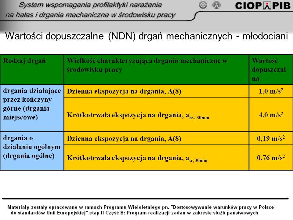 Wartości dopuszczalne (NDN) drgań mechanicznych - młodociani