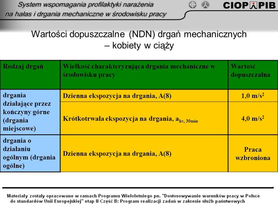 Wartości dopuszczalne (NDN) drgań mechanicznych – kobiety w ciąży