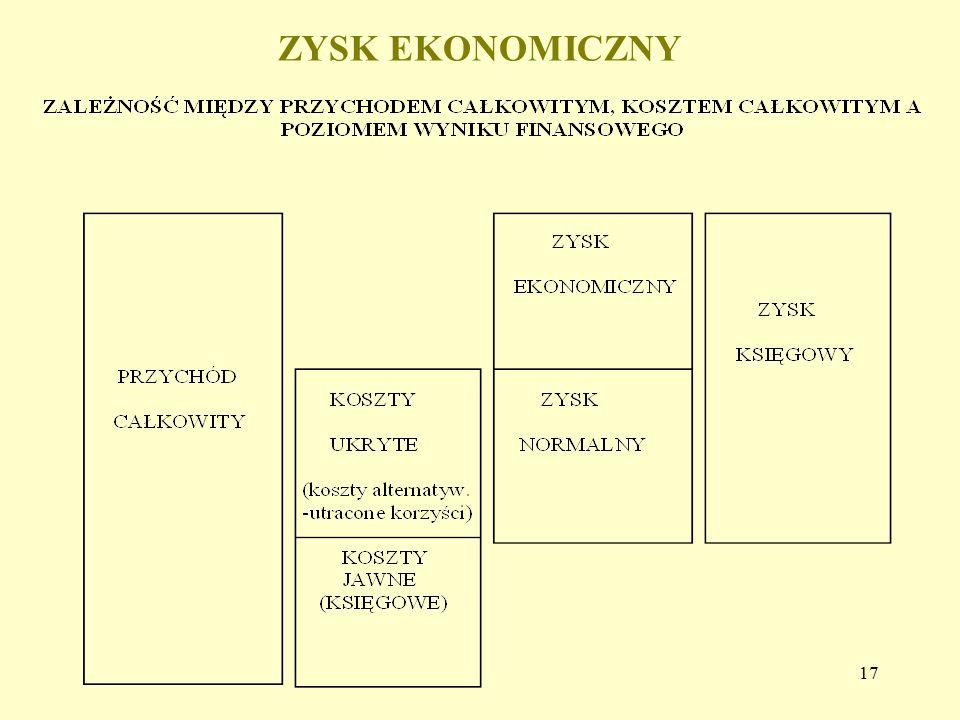 ZYSK EKONOMICZNY