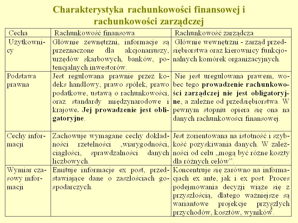 Charakterystyka rachunkowości finansowej i rachunkowości zarządczej