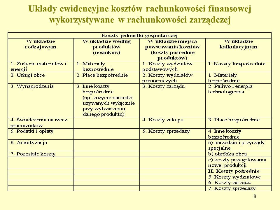 Układy ewidencyjne kosztów rachunkowości finansowej wykorzystywane w rachunkowości zarządczej