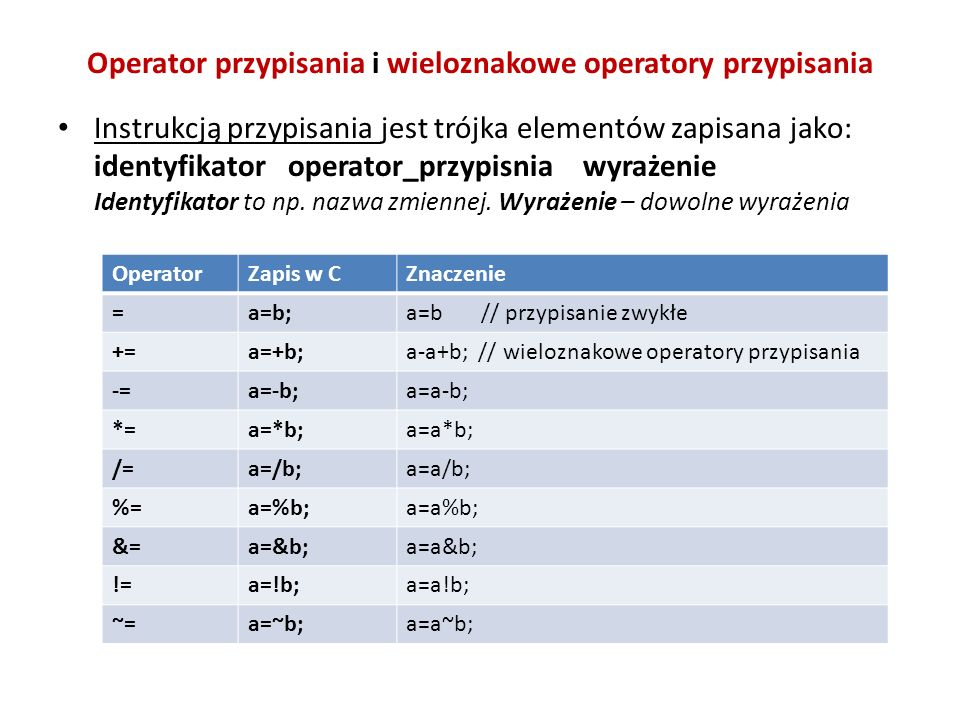 Operator przypisania i wieloznakowe operatory przypisania