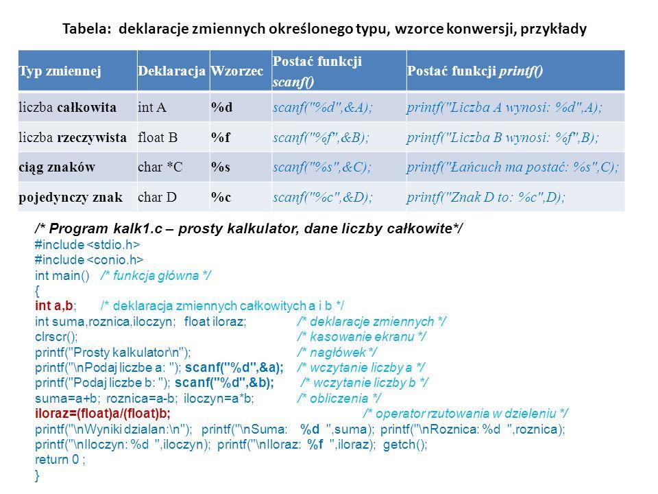 Tabela: deklaracje zmiennych określonego typu, wzorce konwersji, przykłady