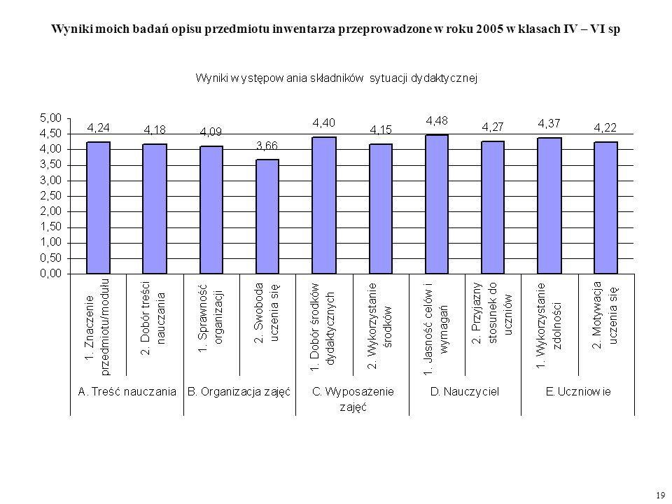 Wyniki moich badań opisu przedmiotu inwentarza przeprowadzone w roku 2005 w klasach IV – VI sp