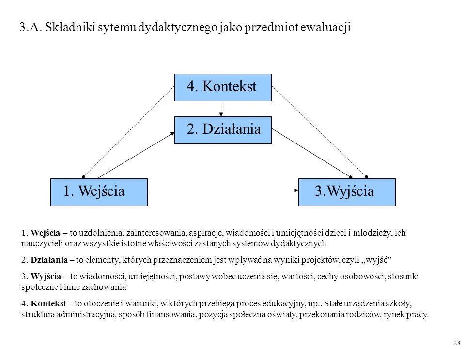 4. Kontekst 2. Działania 1. Wejścia 3.Wyjścia