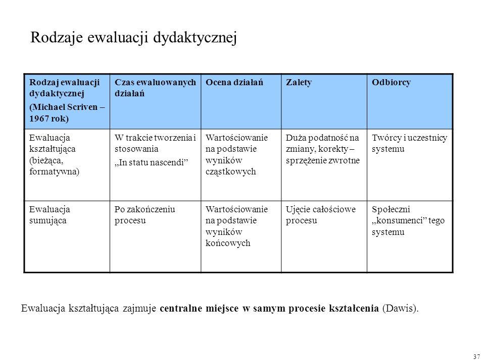 Rodzaje ewaluacji dydaktycznej