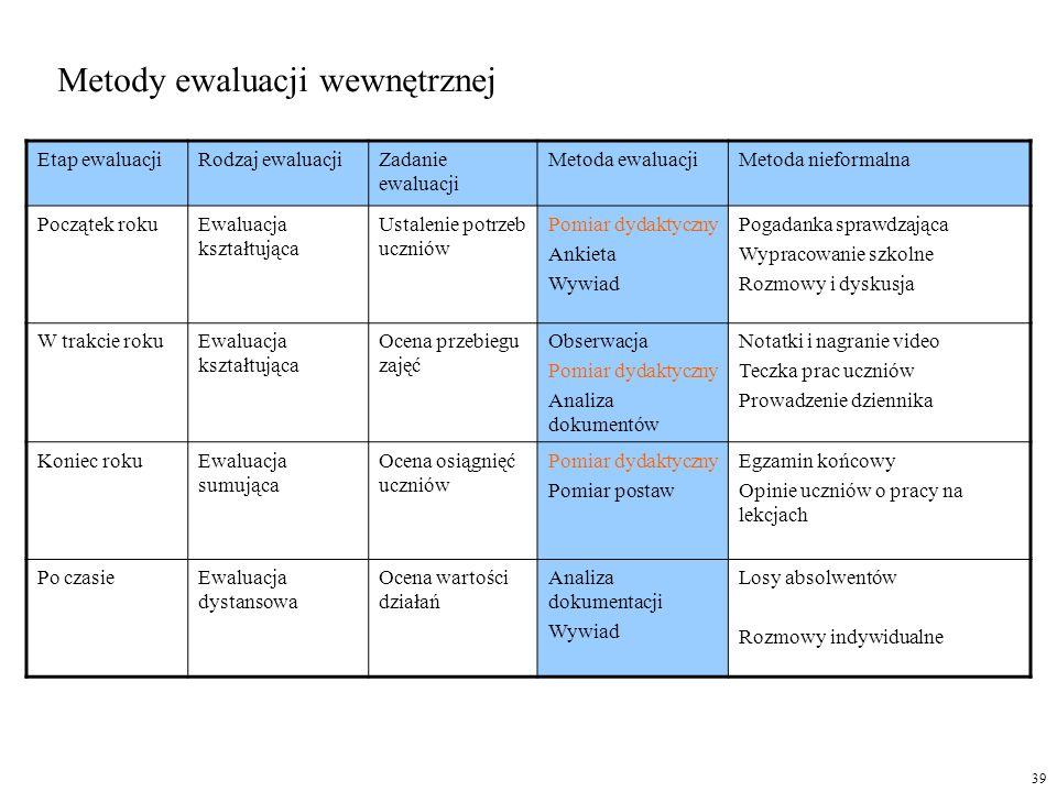 Metody ewaluacji wewnętrznej
