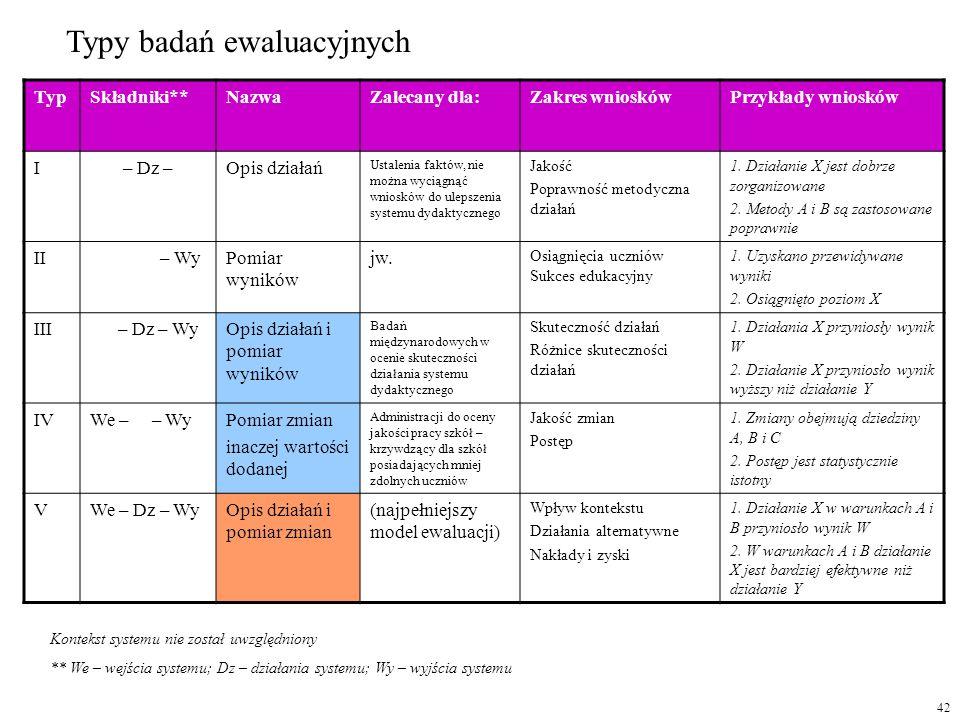 Typy badań ewaluacyjnych
