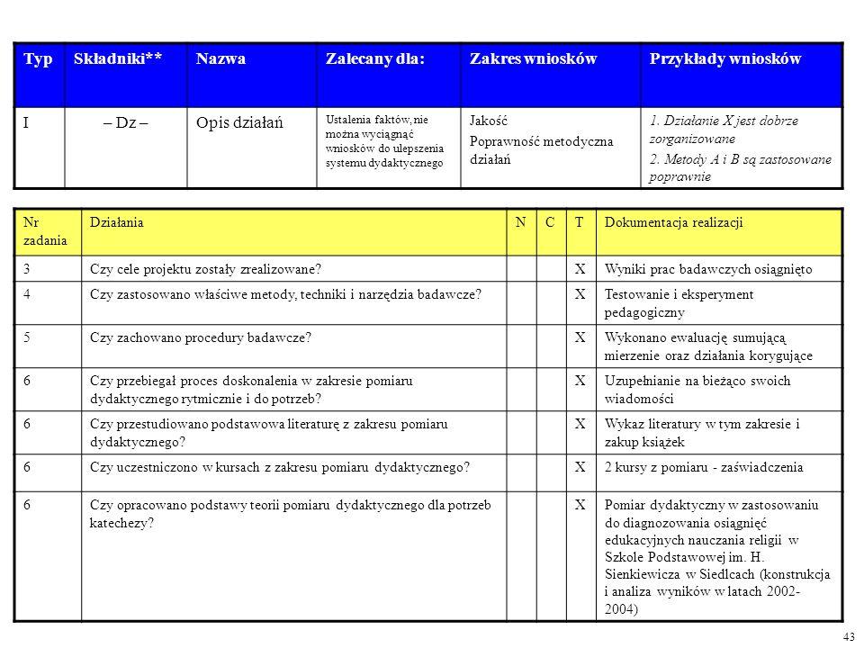Typ Składniki** Nazwa Zalecany dla: Zakres wniosków Przykłady wniosków