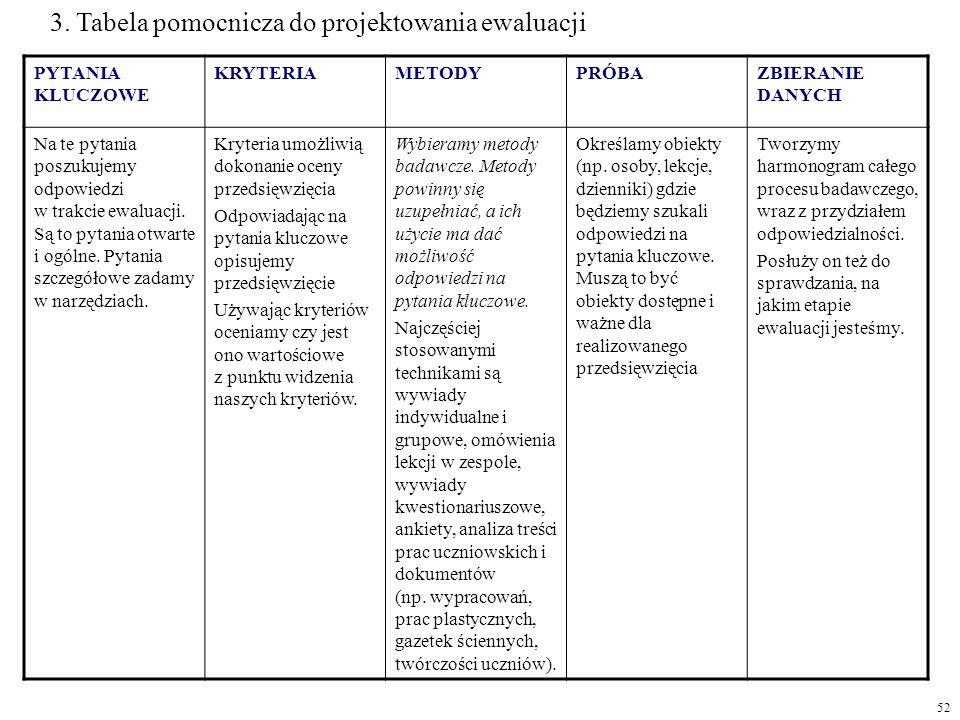 3. Tabela pomocnicza do projektowania ewaluacji