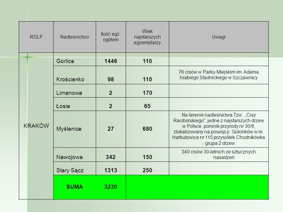 KRAKÓW Gorlice 1446 110 Krościenko 98 Limanowa 2 170 Łosie 65