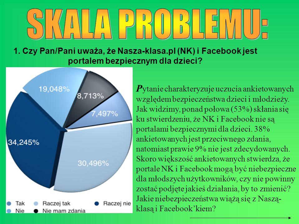SKALA PROBLEMU: 1. Czy Pan/Pani uważa, że Nasza-klasa.pl (NK) i Facebook jest portalem bezpiecznym dla dzieci