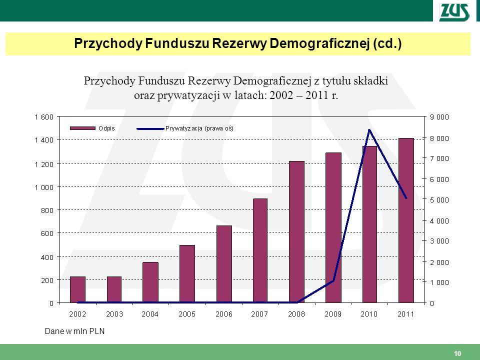 Przychody Funduszu Rezerwy Demograficznej (cd.)