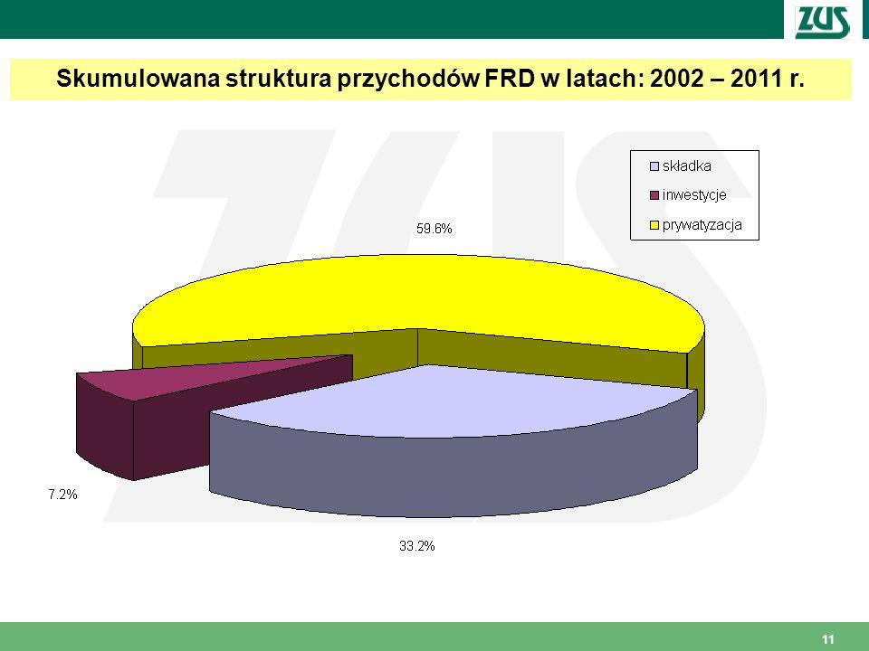 Skumulowana struktura przychodów FRD w latach: 2002 – 2011 r.