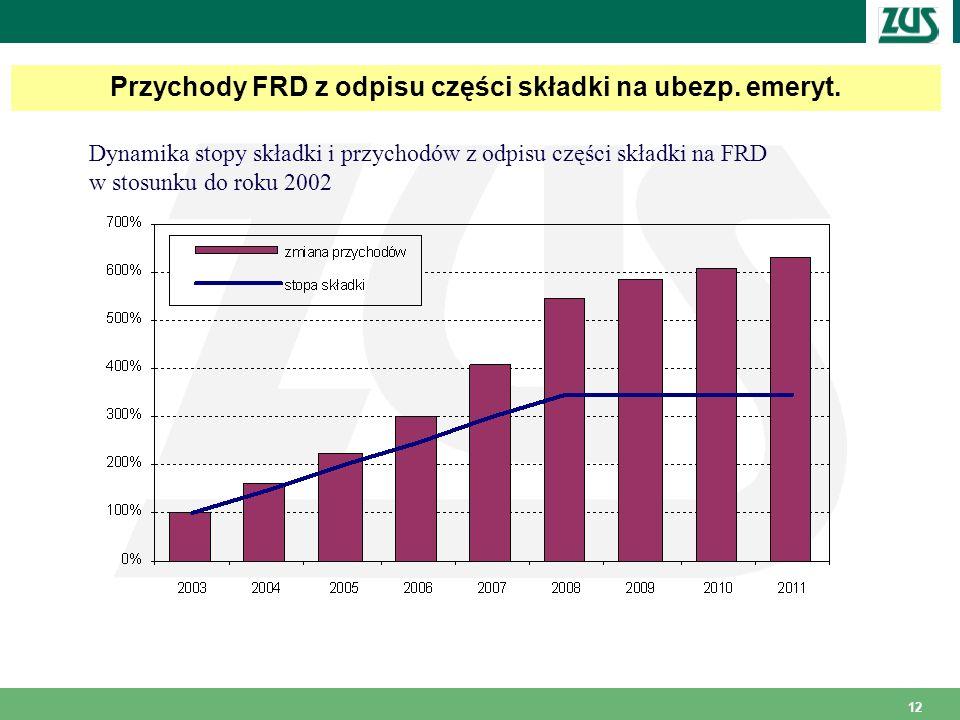 Przychody FRD z odpisu części składki na ubezp. emeryt.