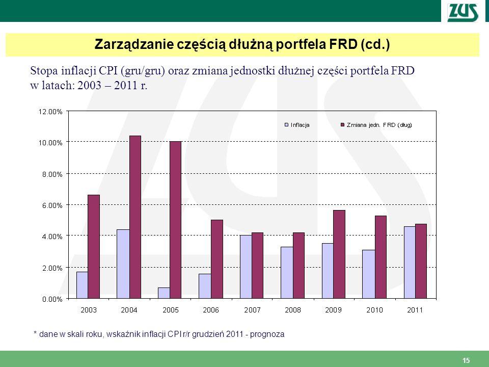Zarządzanie częścią dłużną portfela FRD (cd.)
