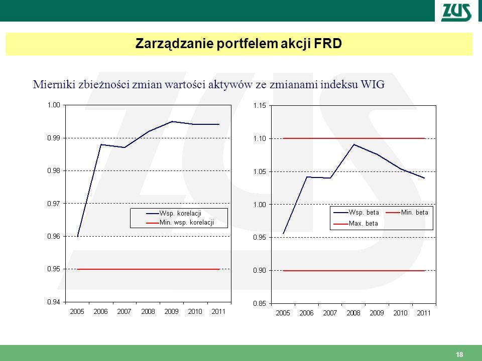 Zarządzanie portfelem akcji FRD