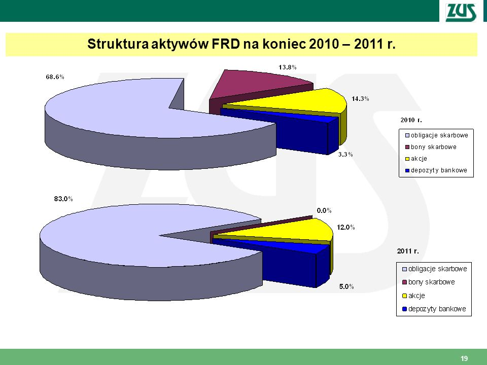 Struktura aktywów FRD na koniec 2010 – 2011 r.