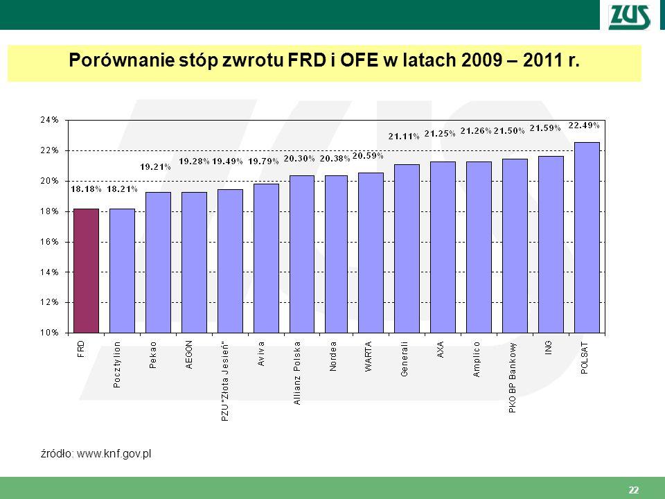 Porównanie stóp zwrotu FRD i OFE w latach 2009 – 2011 r.