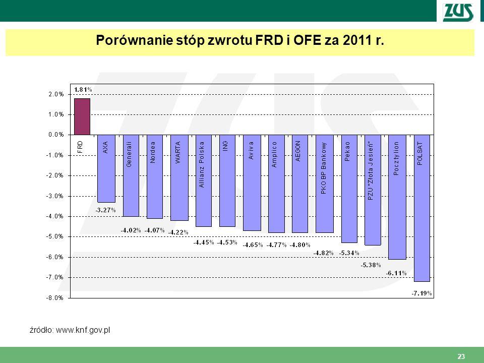 Porównanie stóp zwrotu FRD i OFE za 2011 r.