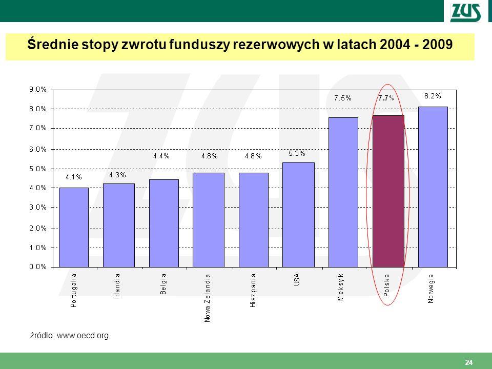 Średnie stopy zwrotu funduszy rezerwowych w latach 2004 - 2009
