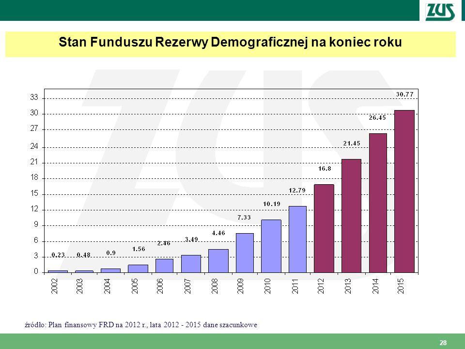 Stan Funduszu Rezerwy Demograficznej na koniec roku